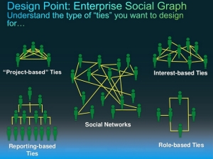 Design Point Social Graph