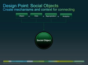 Design Point: Social Objects