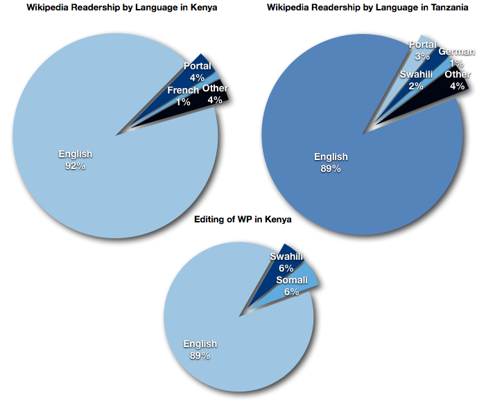 WP editing/readership in E.Africa