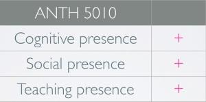 anth-5010-presence