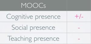 MOOCs-presencia